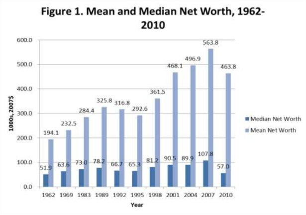 Mean and Median Net Wealth