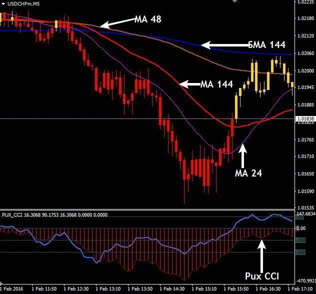 Download Free Forex Pux Cci Scalping Strategy Forexforeign