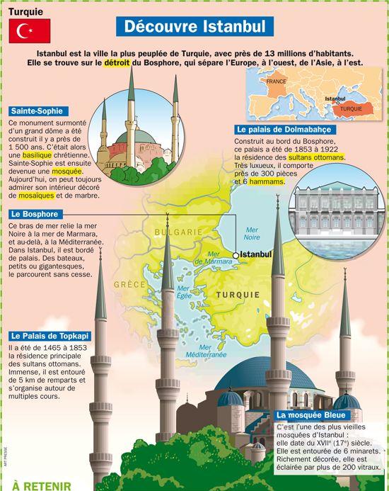 Fiche exposés : Découvre istanbul