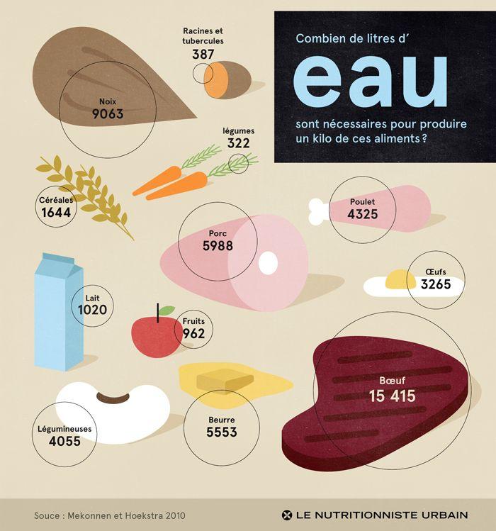 Quantité d'eau nécessaire pour produire les aliments