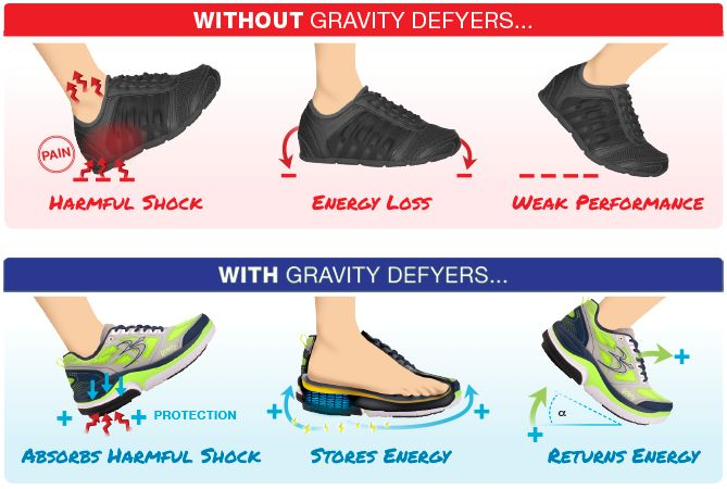 Shoe Technology Designed to Relieve Pain | Gravity Defyer