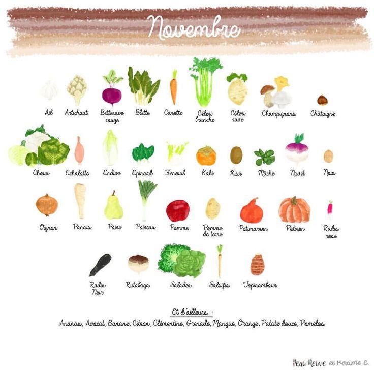 """643 mentions J'aime, 9 commentaires - PEAU NEUVE 🌙 (@peau_neuve) sur Instagram: """"#NOVEMBRE 🍁Le calendrier de fruits et légumes du mois est en téléchargement gratuit dans MA…"""""""