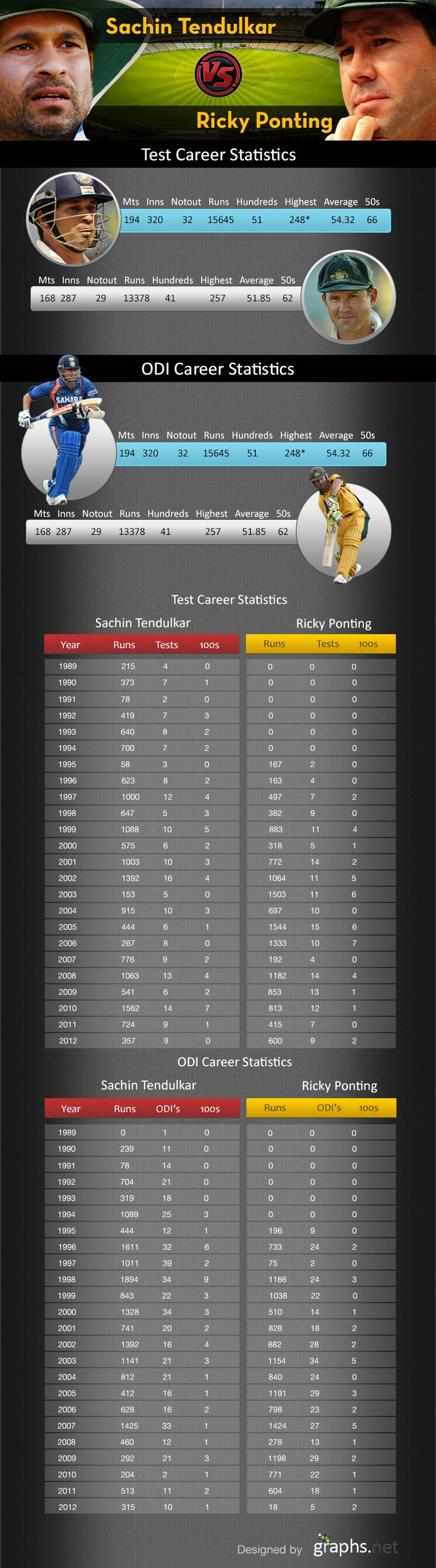 Sachin Tendulkar vs Ricky Ponting Statistics