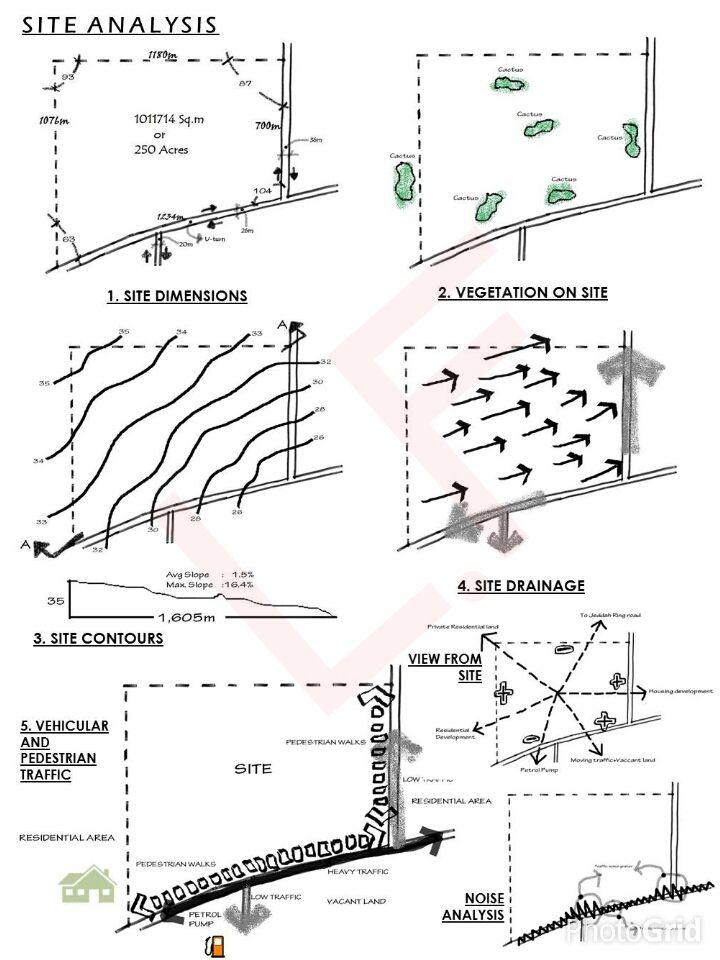 Site Analysis-1