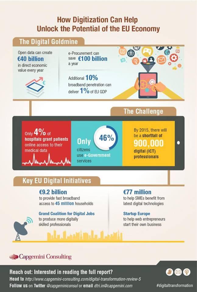 How Digitization can help the EU Economy