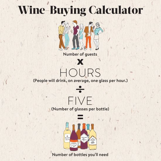 Wine Wednesday: Ever wonder how many bottles of wine to buy for a party? Here's the perfect equation. Plus, 10 fantastic wine cocktails to make for a party.