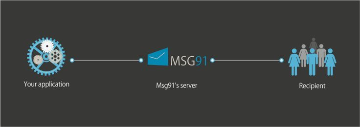 With Magento SMS gateway you can send bulk SMS directly from your Magento platform. You can also send OTP SMS on the mobile number of your Magento platform for two-factor verification.