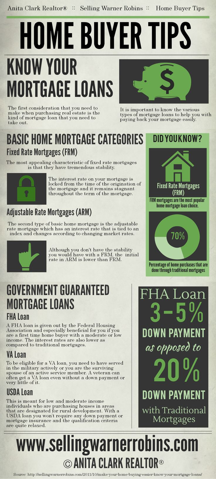 The Various Types of Mortgage Loans