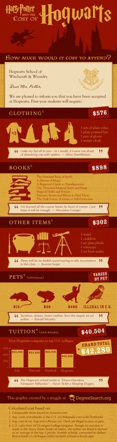 The cost of attending Hogwarts...