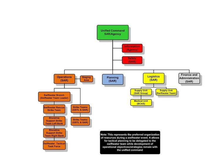 Las 25 mejores ideas sobre Incident Command System en Pinterest - ics organizational chart