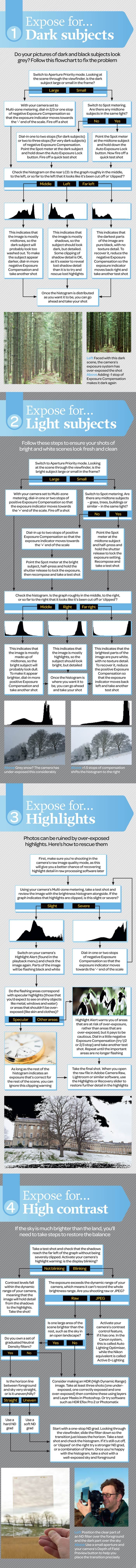 Photography Basics: the No. 1 cheat sheet for metering and exposure #Infographic # photography