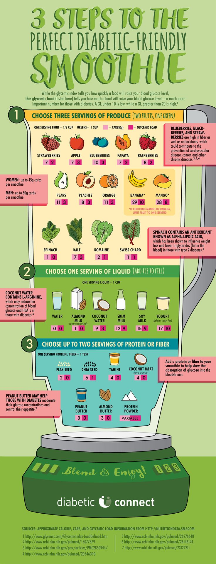 Learn the three steps to make the perfect diabetic-friendly smoothie in this Diabetic Connect original infographic. #DCBlenderGiveaway