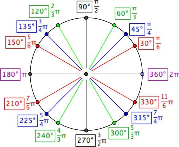 25+ best ideas about Unit circle radians on Pinterest | Calculus ...