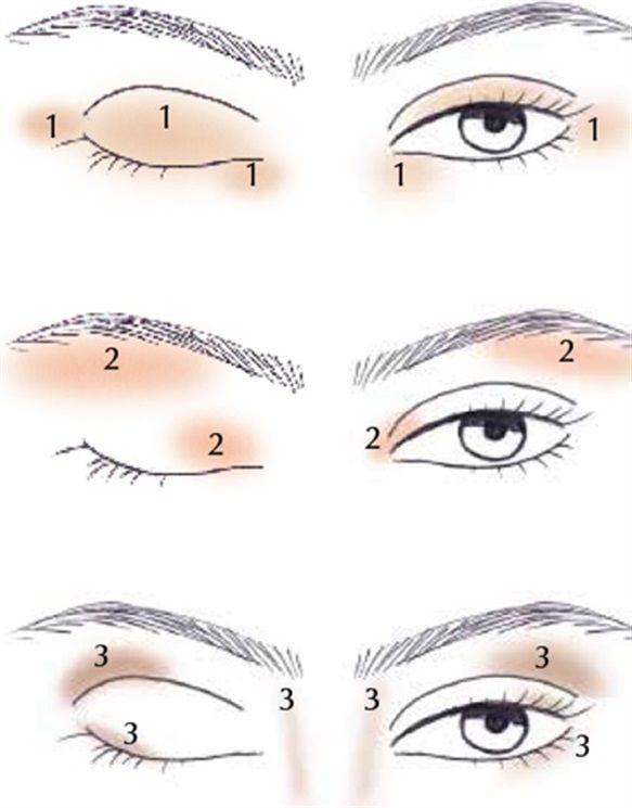 Trucco occhi: il contouring dello sguardo