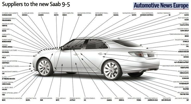Index cfm also 2002 Land Rover Freelander Engine Diagram further Nissan Altima Wiring Diagram Schemes as well 12760542 further 404127766535087822. on saab parts diagrams