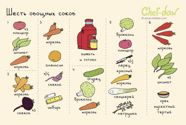 Шесть овощных соков - chefdaw