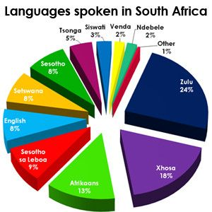 south.africa languages
