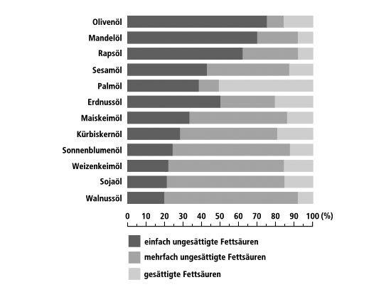 Fettsäurenzusammensetzung verschiedener Speiseöle (Quelle: Deutsche Gesellschaft für Ernährung e. V.)