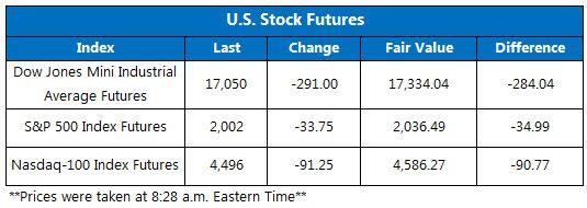Dow Jones Industrial Average Futures Tank After China Trading...: Dow Jones Industrial Average Futures Tank After China… #stockmarket