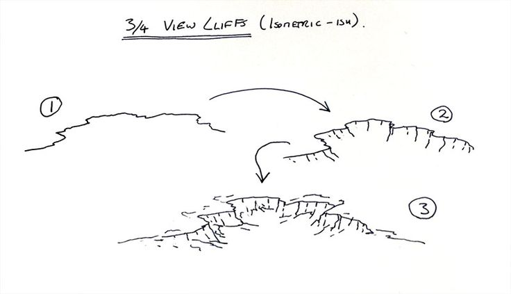 The three steps I use for drawing in cliffs in my isometric maps. #fantasy #map #tutorial