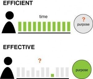 Efficiency Or Effectiveness? Which Is The Best Direction For You. Best direction is a balance of both efficiency and effectiveness.