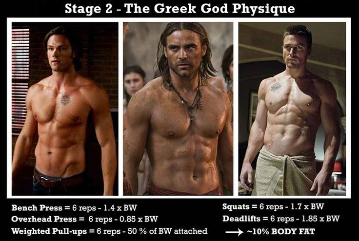How Long Does It Take To Get Ripped Naturally Iron Built Fitness Ripped Body Muscular Development Ripped Abs