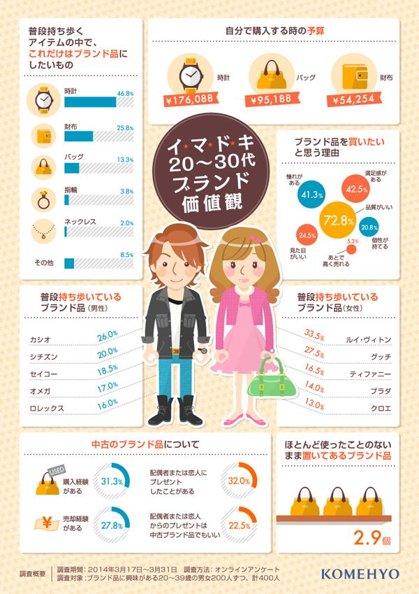 【イマドキ編】高級ブランド品に関する価値観調査2014年