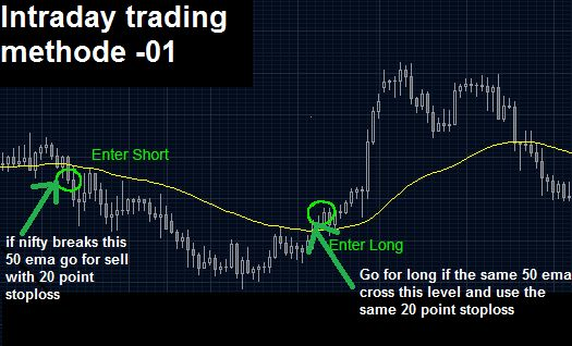 """Trading that is closed and open within the same day is known as Intraday trading. This is the act of buying and selling a financial product on the same day  before the market that is close to the trading day. This trading is commonly referred as """"Day trading"""""""