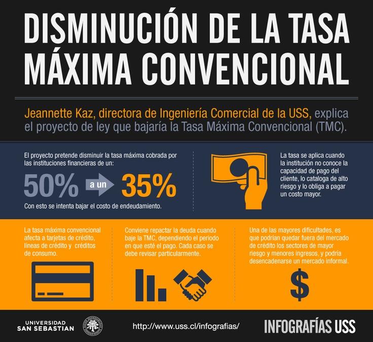 ¿En qué consiste la disminución de la tasa máxima convencional?