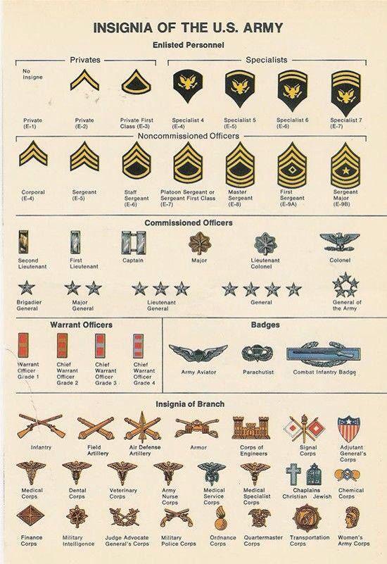 Insignias de las Fuerzas Armadas US durante la II Guerra Mundial.
