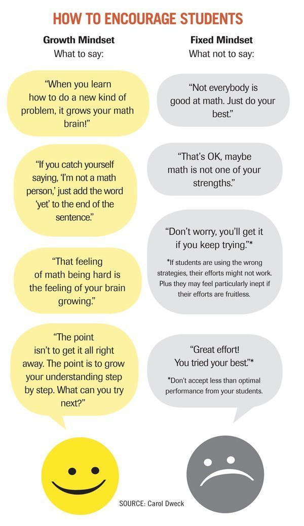 How to Encourage Students - Carol Dweck Revisits the 'Growth Mindset' (Education Week)