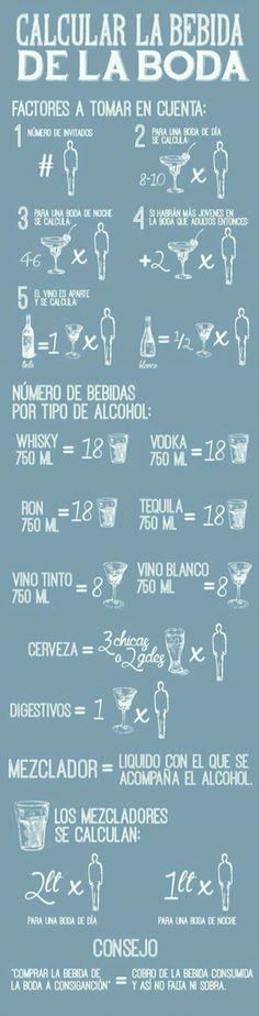 Para calcular bebidas, buen tip!
