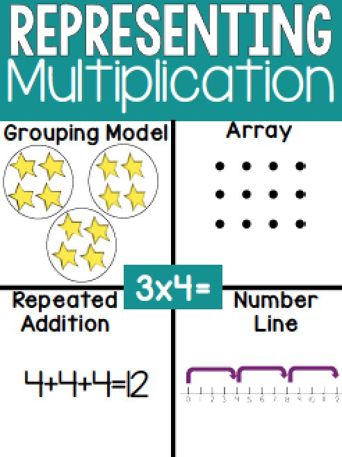 Representing Multiplication And Division Activity For Kids
