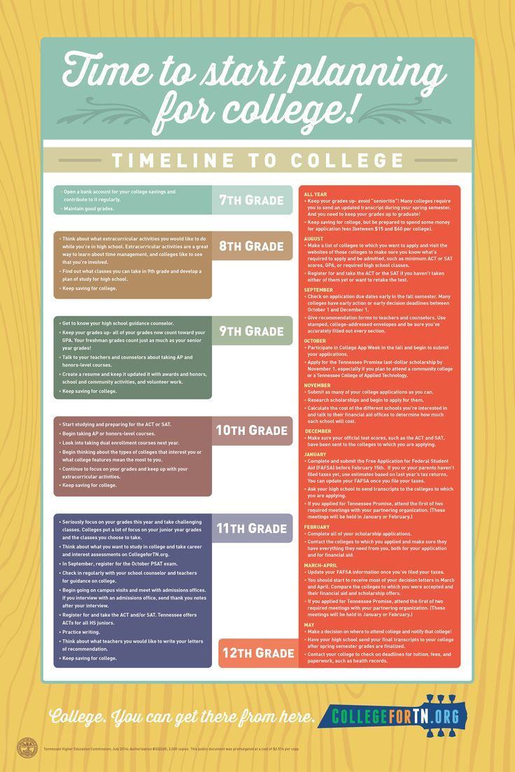 best images about college application tips and information on this collegefortn college planning timeline poster tells students what they need to be doing