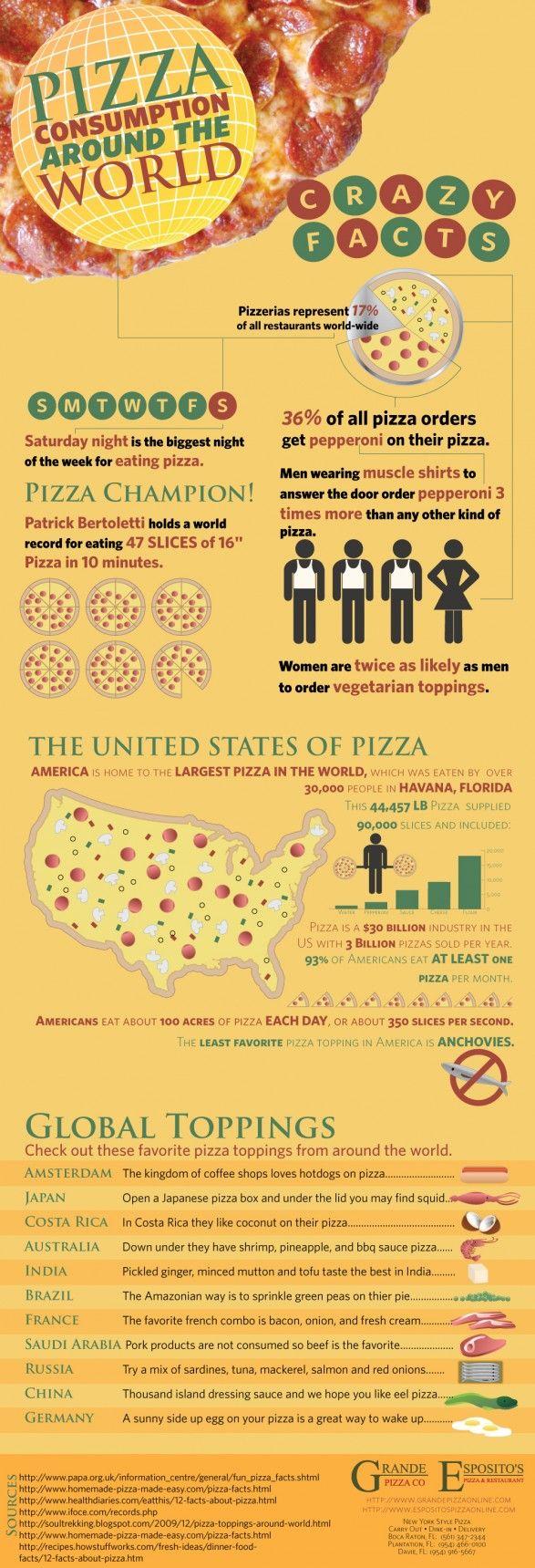 Pizza Around The World [infographic]