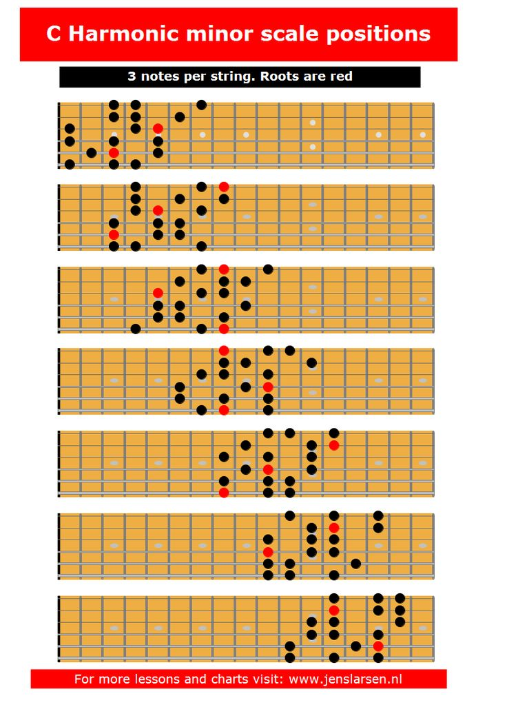 25+ best ideas about Minor scale on Pinterest : Guitar scales tabs, Music theory guitar and B ...
