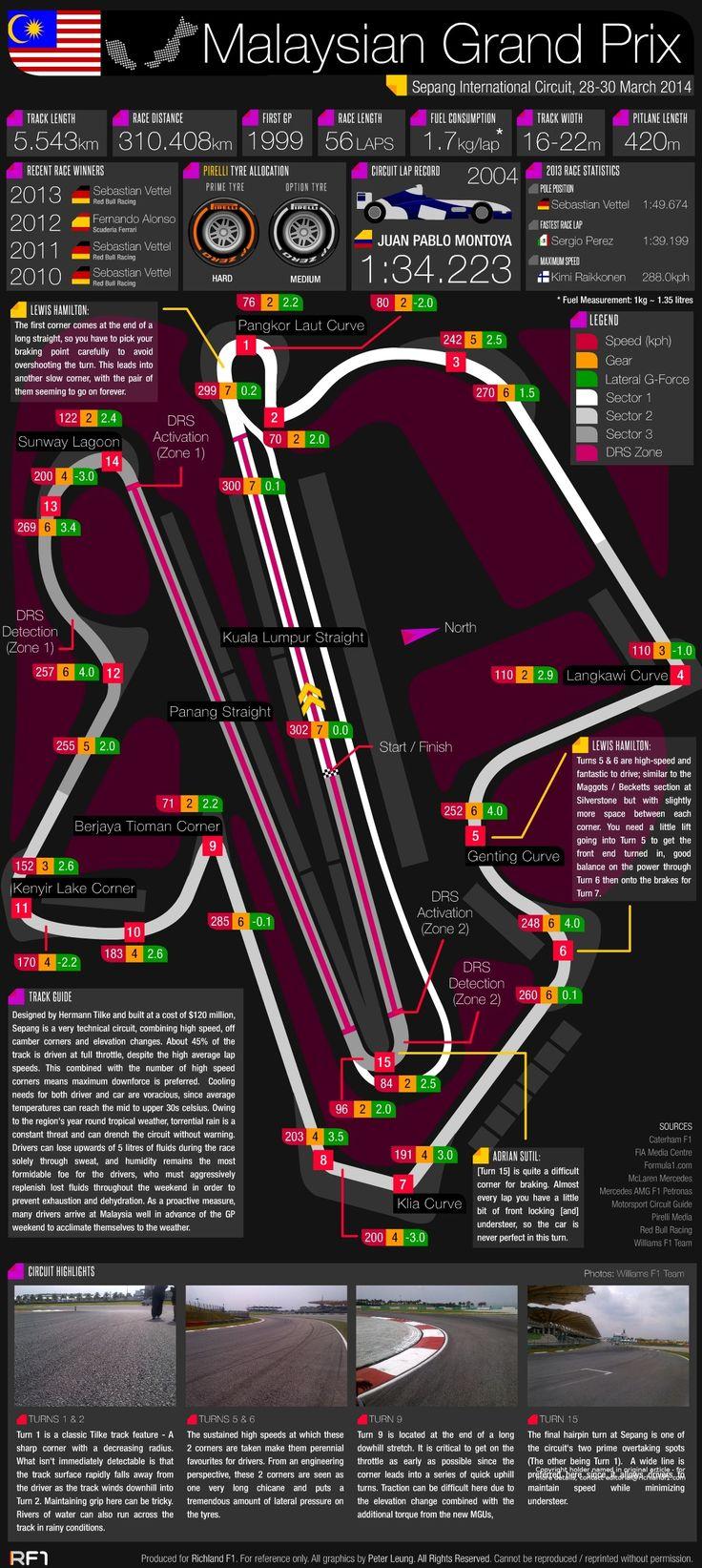 Grand Prix Guide: 2014 Malaysian Grand Prix #F1 #Infographic
