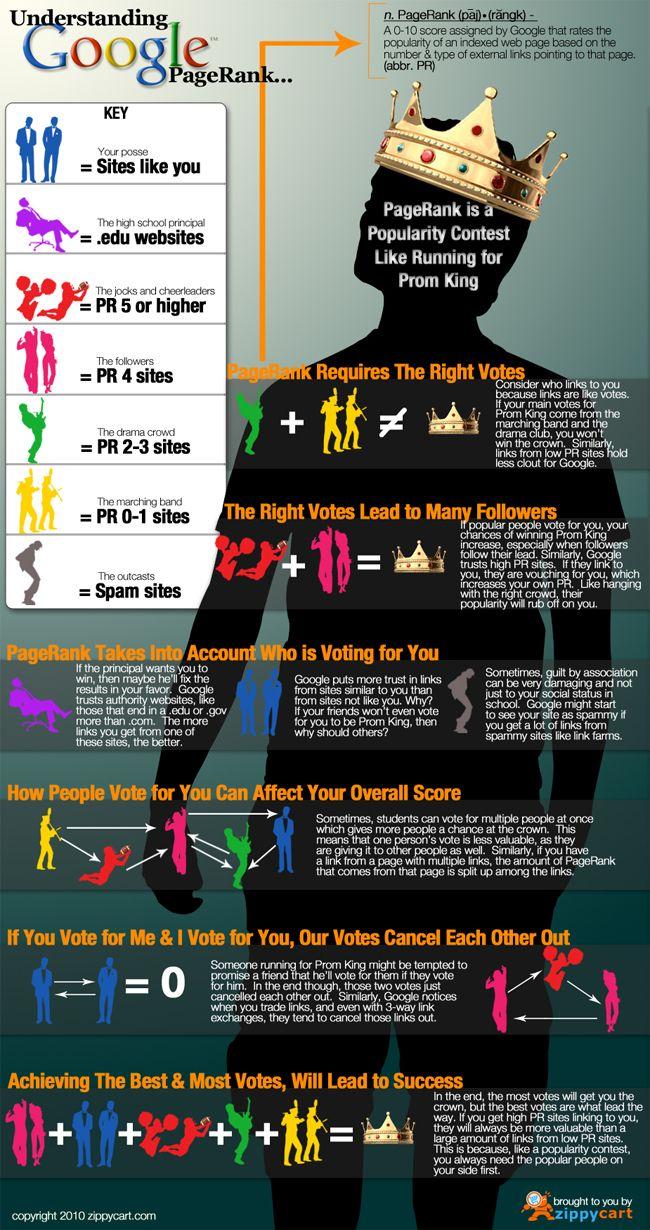 Understanding Google Pagerank 2012 (infographic)