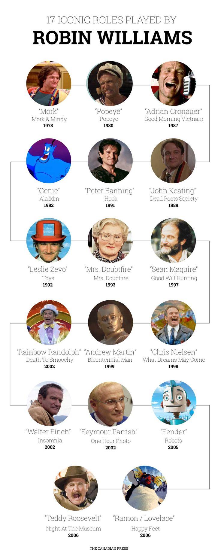 Robin Williams (1951-2014) - 15  personnages qu'il a joués - rôles inoubliables -