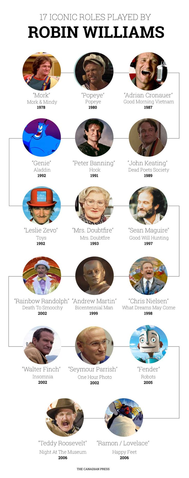 Robin Williams - Iconic roles