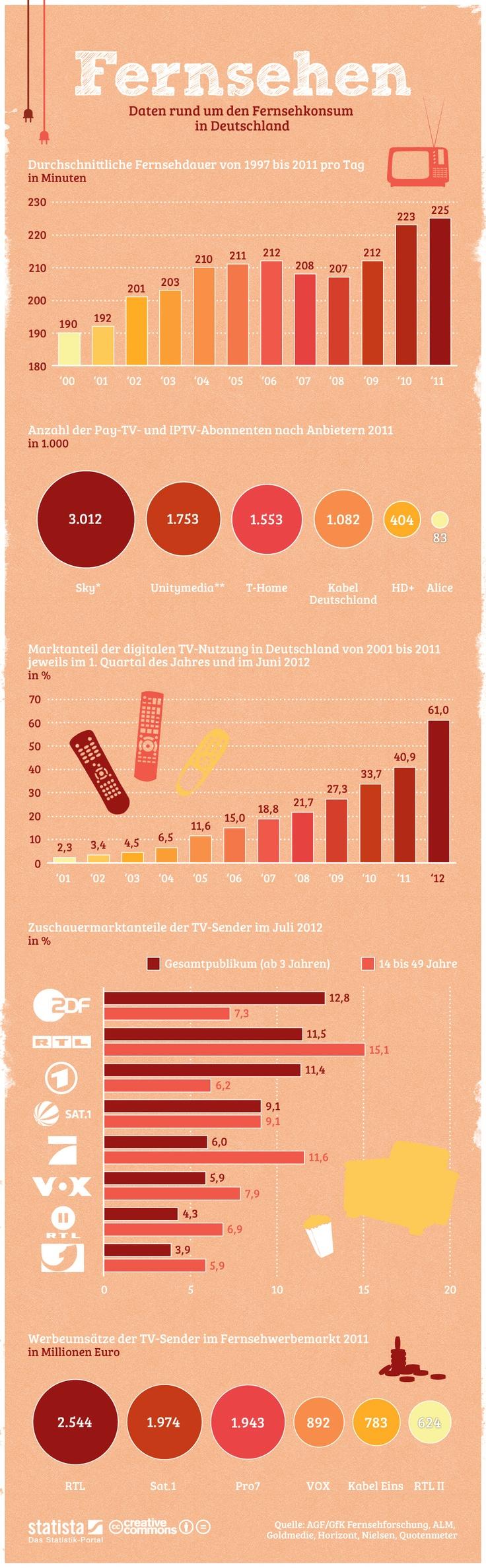 • Infografik: Fernsehen in Deutschland | Statista