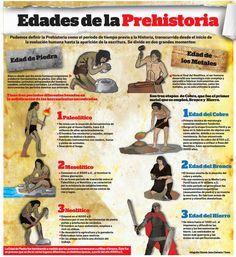 Imágenes descriptivas del paleolítico, mesolítico, neolítico, edad de cobre, de bronce y de hierro