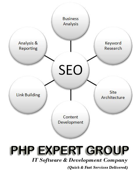 PHP - IT Software & Development Company