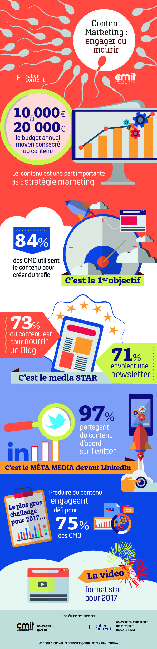 INFOGRAPHIE-CMIT_Faber-Content engager ou mourir