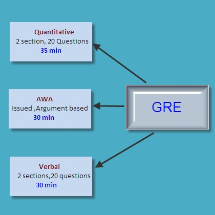 7 best gre images on pinterest study tips teaching ideas and 18th scoring pattern for gre 1 analytical writing assessment awa are from 0 6 in 05 increment 2 the quantitative reasoning section grades are from 130 170 fandeluxe Images