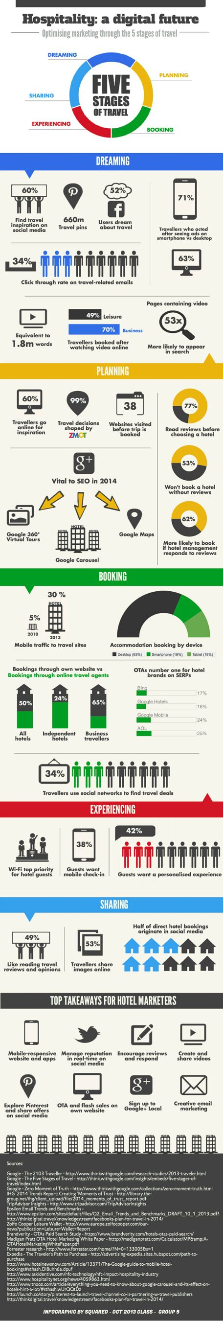 Infographic: Optimising hospitality marketing through the five stages of travel