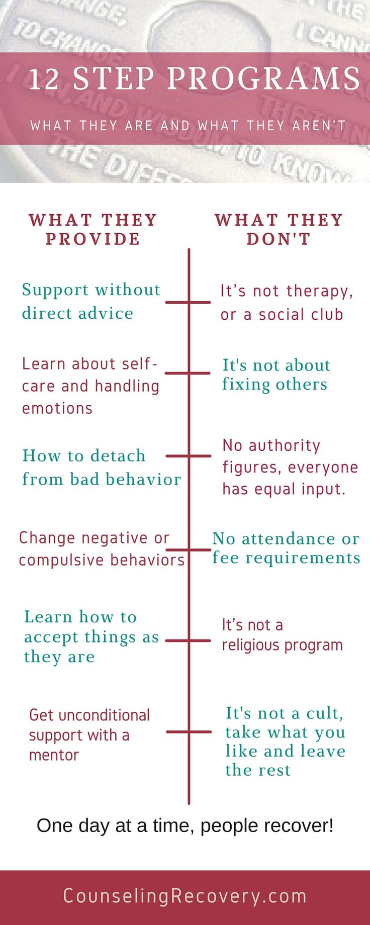 12 step programs have been largely misunderstood. Here you'll see what they are and what they are not. For those in recovery from addiction and codependency, they are lifesavers.