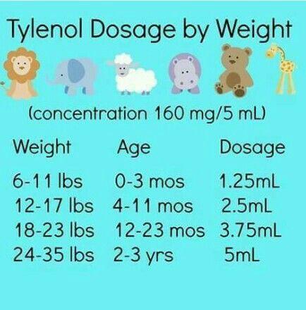 Tylenol dosage chart