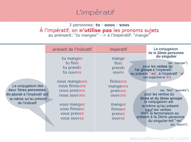 Best Conjugaison Images On   Exercises French