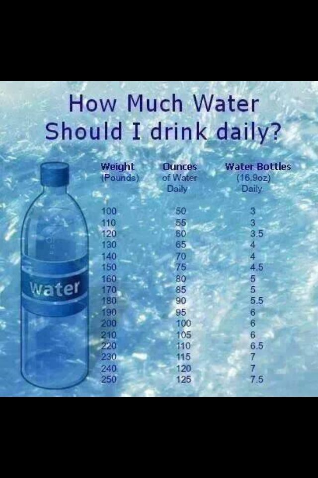 ideal water consumption for weight loss